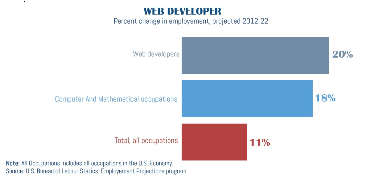 percentage change in web developer employment