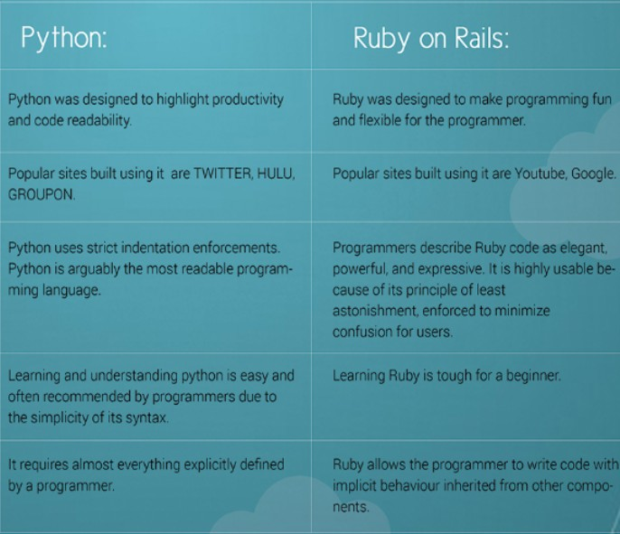 python vs ruby on rails
