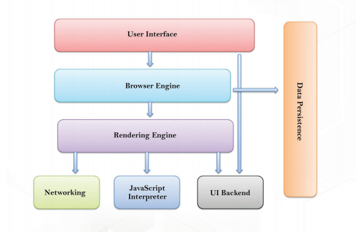 major components of the browser