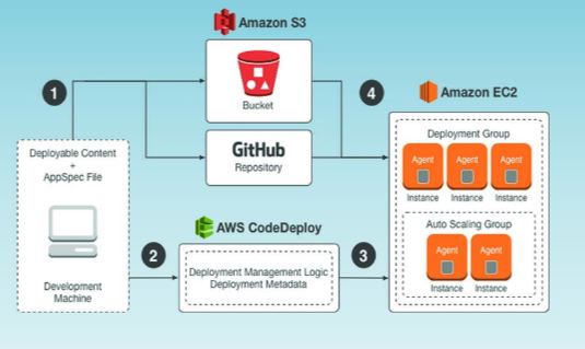 Benefits of AWS Codedeploy