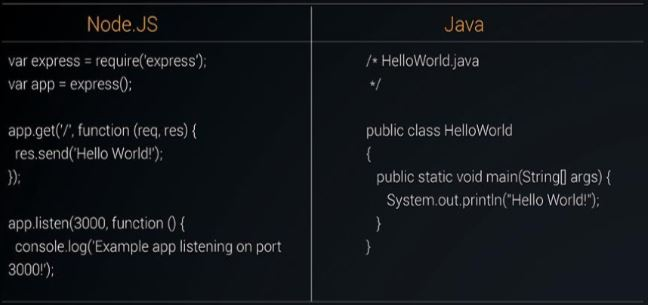 Code for Node.JS and Java