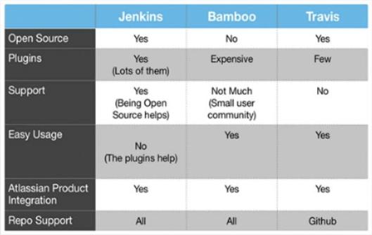 jenkins_bamboo_travis