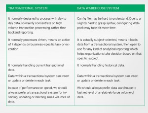 data warehouse and transnational system