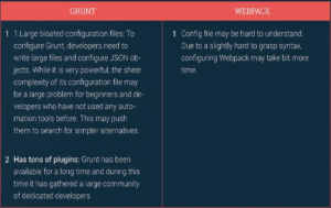 differences between Grunt and Webpack